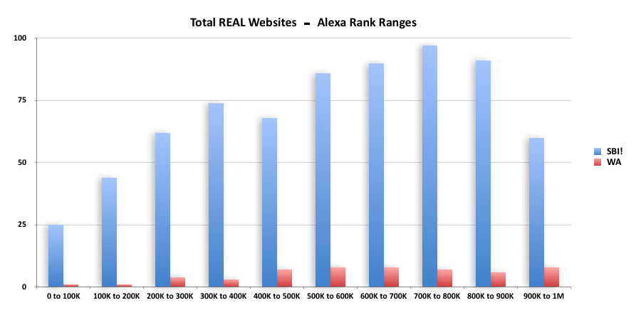 Infographic of a graph showing traffic stats of SBI vs Wealthy Affiliate.