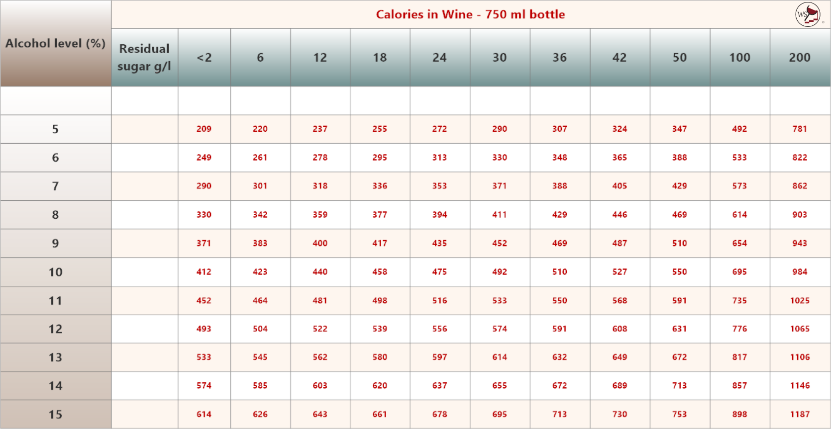Table showing the calories in 750ml bottles of wine.