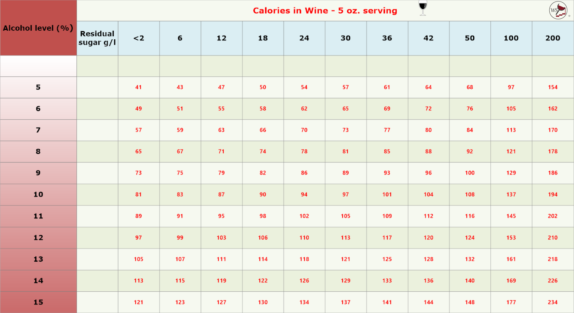 Table showing the calories in 5 ounce servings of wine.