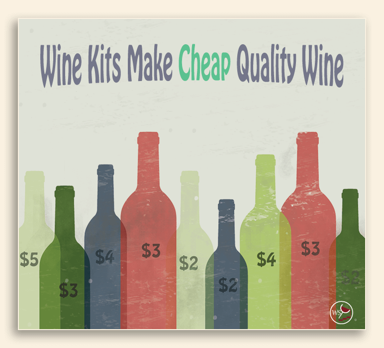 Infographic showing a message that wine kits make cheap wine.