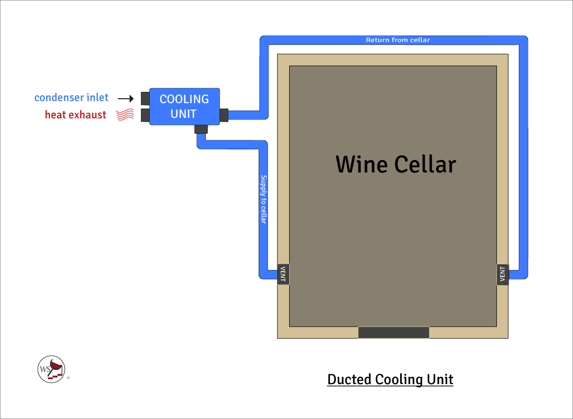 Infographic of a ducted wine cellar cooling unit.