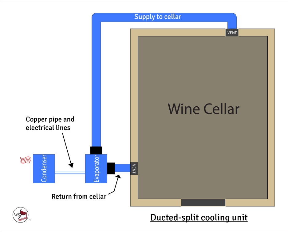 Infographic showing a ducted-split cooling unit.