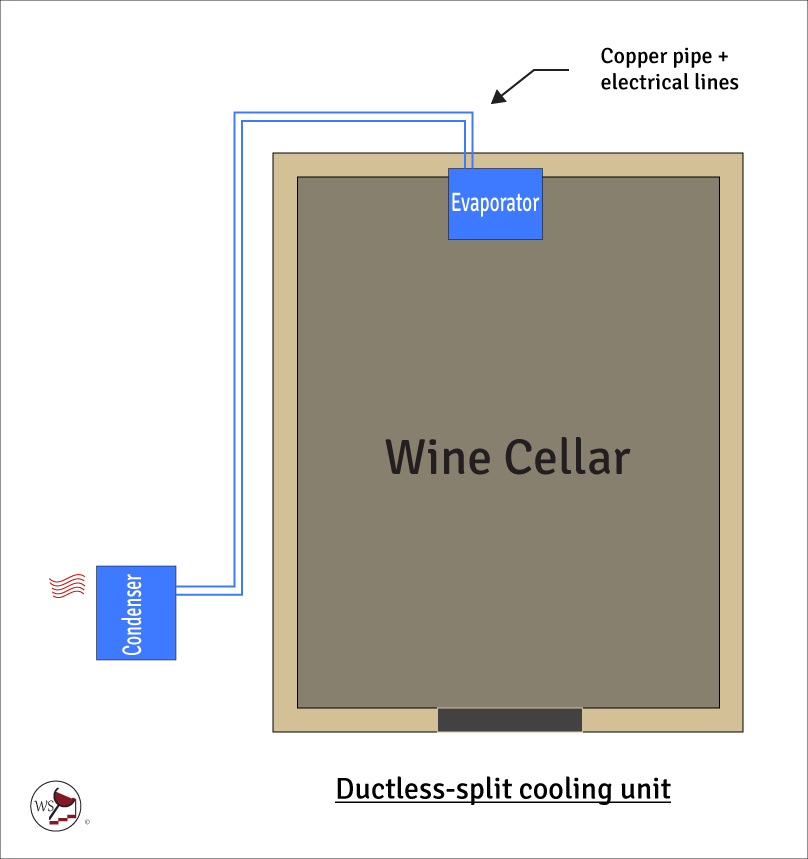 Infographic showing a ductless-split wine cellar cooling unit.