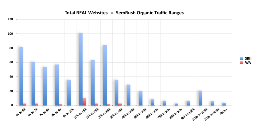 Infographic bargraph showing differences in traffic between SBI and Wealthy Affiliates