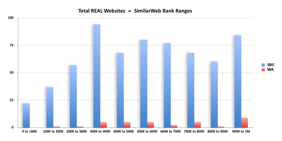 Bargraph from SemRush showing much greater traffic numbers from SBI vs Wealthy Affiliates