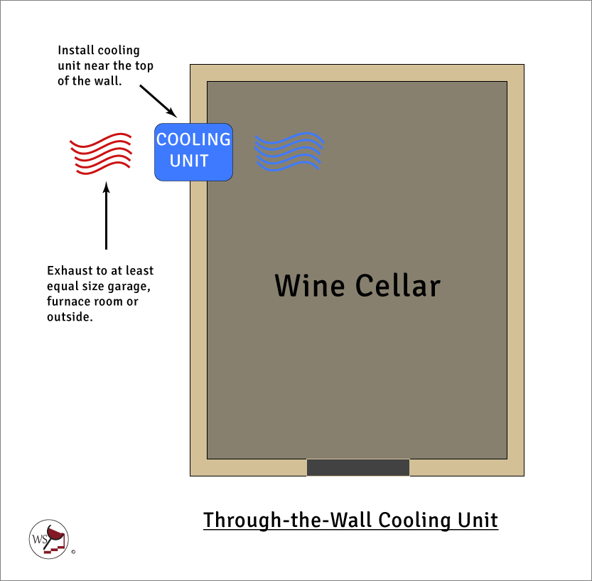 Infographic of a through-the-wall wine cellar cooling unit.